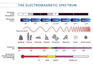 Exploring the Electromagnetic Spectrum by Hands In for Hands On Tri-Cities at CBC | Pasco, WA -